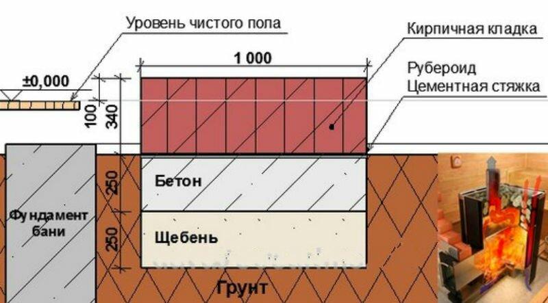 Фундамент под печь из металла