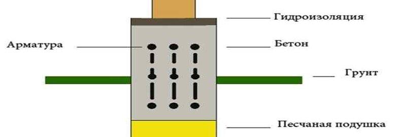 Схема фундамента ленточного